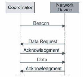 Komunikasi Dari Koordinator Pada Beacon Enable