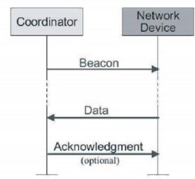 Komunikasi Ke Koordinator Pada Non Beacon Enable dengan Acknowledgment