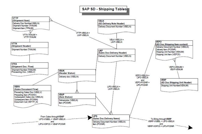 SAP - SD Shipping Tables