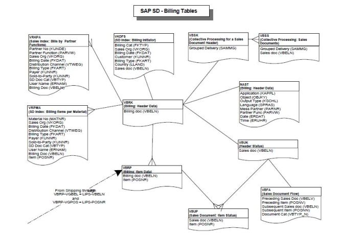 SAP SD - Billing Tables