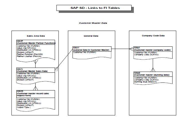 SAP SD - Links to FI Tables