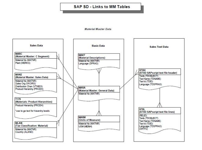 SAP SD - Links to MM Tables